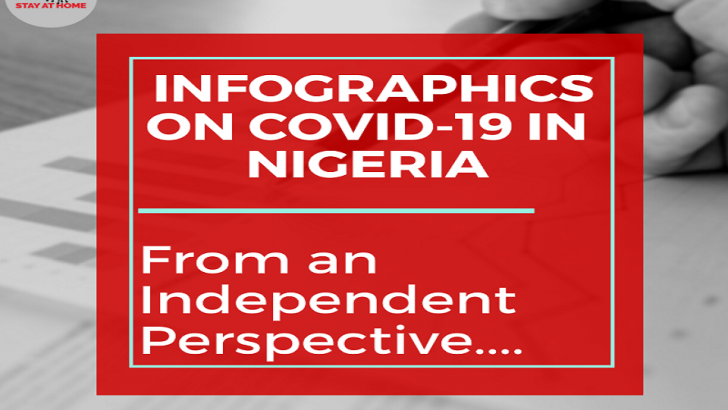 Infographics on COVID-19 in Nigeria For Week 2 & 3 May 2020