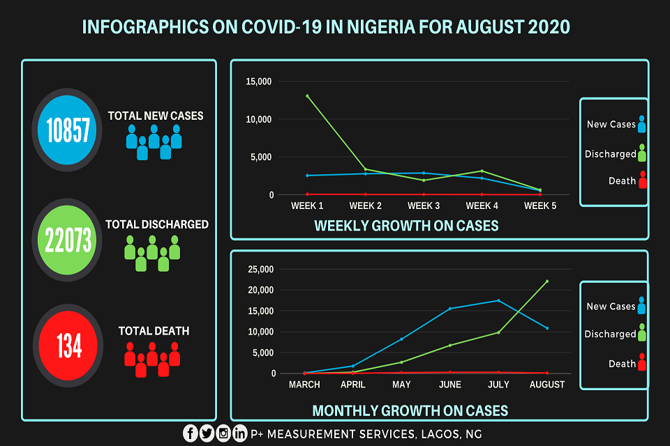 INFOGRAPHICS ON COVID-19 IN NIGERIA FOR AUGUST 2020